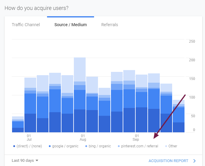 social media stats on Google Analytics