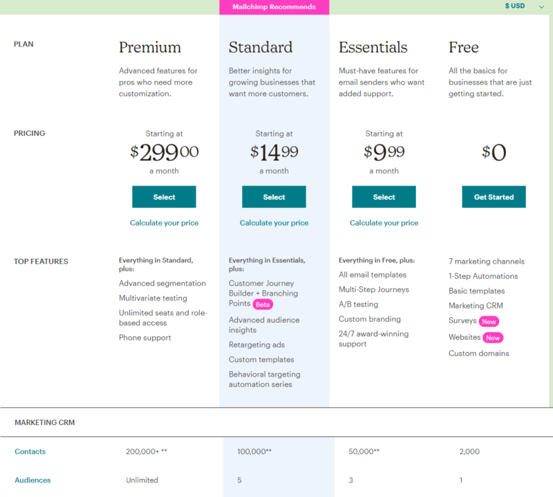 pricing charts for MailChimp